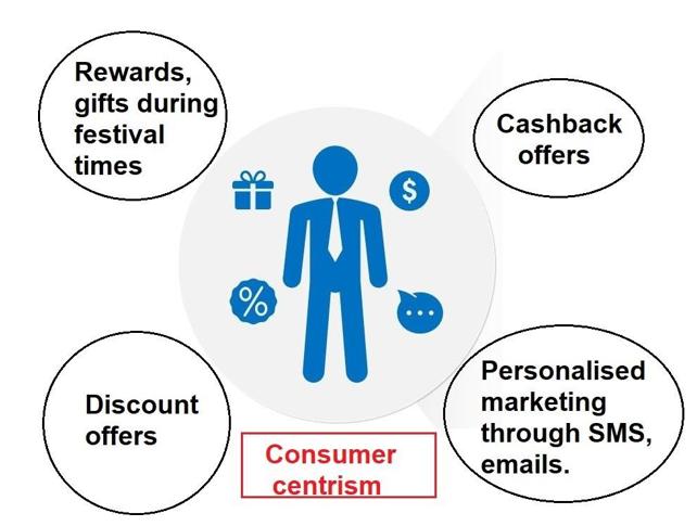Consumer Centrism